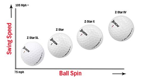 golf ball compression swing speed zstar comparison chart