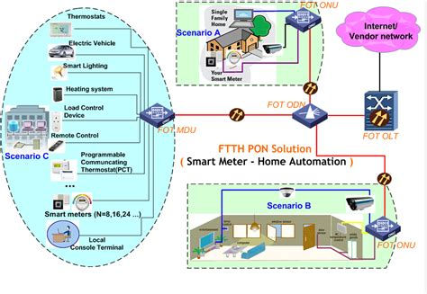 Ftth Pon Home Automation Ftth Triple Play Broadband | ftth pon home automation ftth triple play broadband
