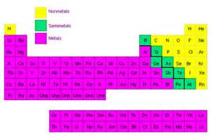 Semimetal Periodic Table by What Are Some Exles Of Nonmetals Socratic