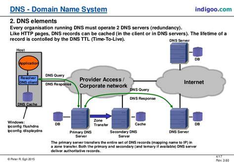 Windows Domain Zone Transfer