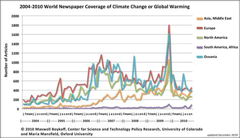 News Coverage Changes And So Media Fails On Climate Change In 2010 How You Can Ensure 2011 Will Be Better