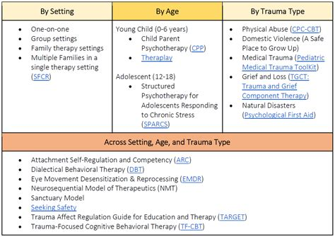 different types of therapy what is focused therapy center for child