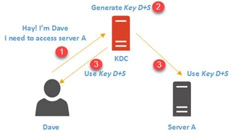 active directory authentication works rebeladmincom
