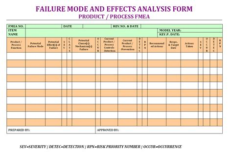 Failure Mode Effects Analysis Form Format Sles Word Document Download Failure Mode And Effects Analysis Template
