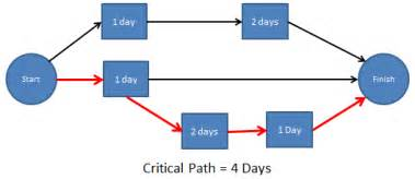 Critical Path Diagram Template by Critical Path Critical Path Method Acqnotes
