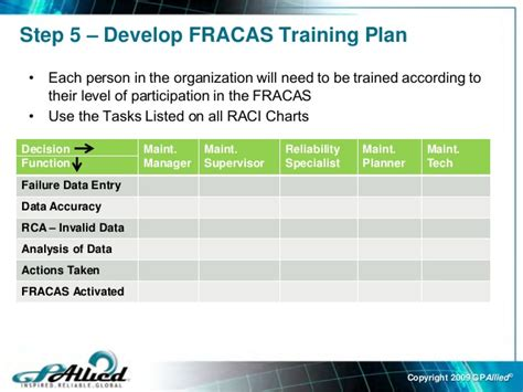 Failure Reporting And Corrective System Template Failure Reporting Analysis Corrective System