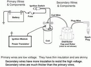 home design diagram wiring diagram coil ignition wiring diagram and