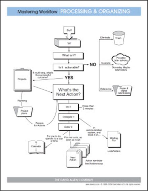 gtd workflow diagram pdf notes on productivity a few words and a diagram can make