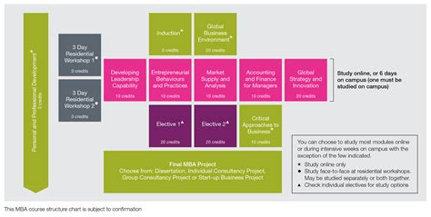 What To Expect Mba Site by Accredited Mba Course Programme Details Oxford Brookes