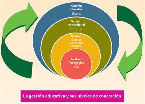 imagenes gestion educativa estrategica recursos y estrategias dise 241 o de proyectos de gesti 243 n meb