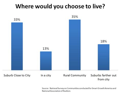 Which Would You Chosen by Where Would You Choose To Live Newgeography