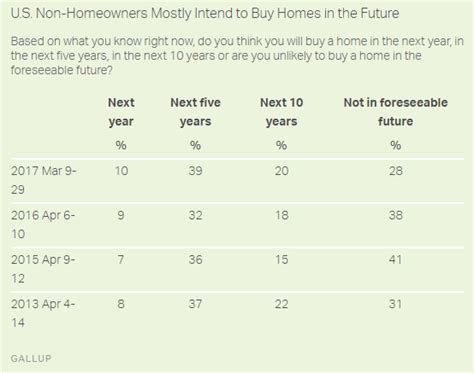 how to buy a house in 5 years 50 of non homeowners plan to purchase homes in the next 5