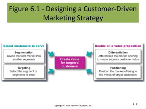 Marketing Plan Positioning Target Mba by 7 Effective Application Essay Tips For Customer Driven