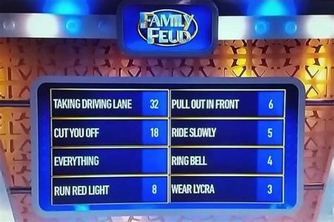 The Monday Roundup Family Feud On Cyclists Ice Skate What Is A Family Feud