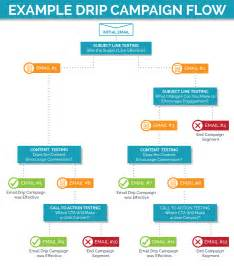 drip marketing vs lead nurturing putting an end to the