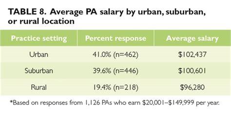 pattern maker average salary 2014 nurse practitioner physician assistant salary survey