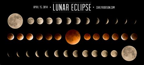 def moon eclipses phases