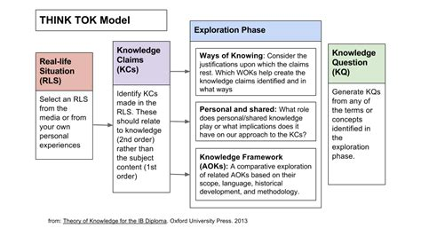 Theory Of Knowledge Essays 2013 Essayedgeeditors Web Fc2 Com Exles Of Tok Presentations