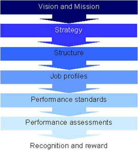 design management objectives management by objectives