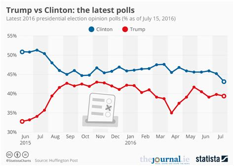 Latest Survey - chart trump vs clinton the latest polls statista