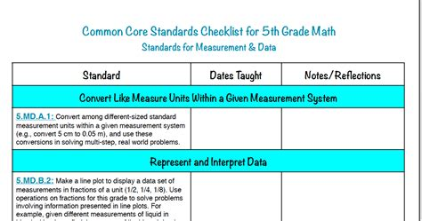 Simply The Middle 1st 8th Grade Math Common Core Checklists