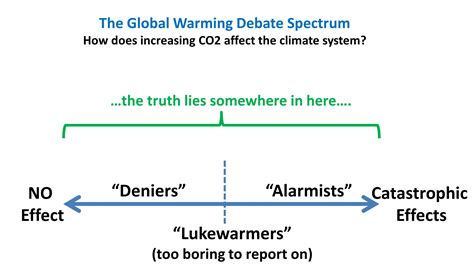 Global Warming Debate Essay by Essay On Current And Future Impacts Of Climate Change On Human Health
