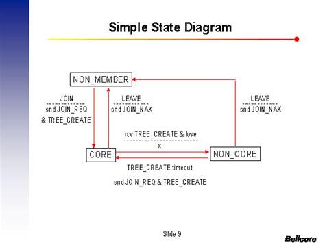 simple state diagram simple state diagram