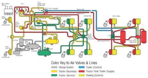 air brake system diagrams basic air brake system schematics