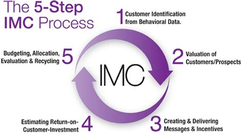 Imc Integrated Marketing Communication That Sells J Ori D0041 ทฤษฎ ระบบ systemstheory โดย ร ฐว ชร พ ฒนจ ระร จน d b a