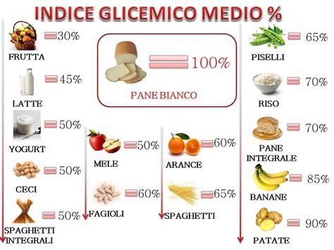 indice insulinico alimenti tabella indice glicemico e alimenti cristalfarma