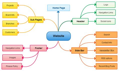 website build plan mind map exles for download or modify onlinecreately