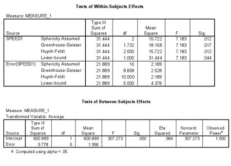 effect size for analysis of variance anova psycho hawks