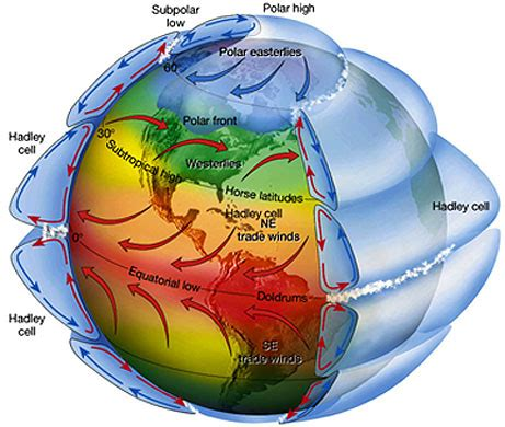 global pattern meaning 1b patterns of hurricanes