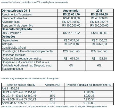 www cespe unb br cdula c para declarar no imposto de renda novidades da declara 231 227 o do imposto de renda pessoa f 237 sica