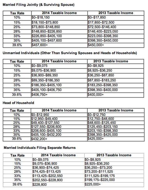 2014 tax refund schedule chart 2014 tax brackets irs refund schedule