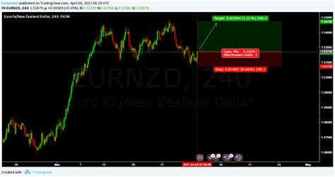 forex tutorial in tamil forex trading tutorial in tamil dubai candlestick