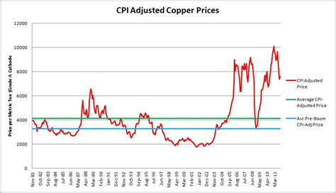 Price Of Copper Could Still A Way To Fall Malthusian Nectar