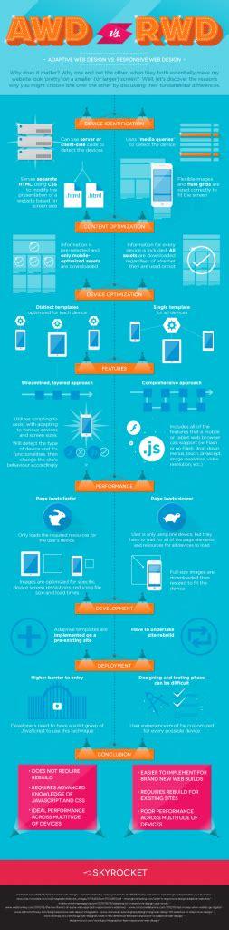 diferencia entre layout y template 7 diferencias entre adaptive web design y responsive web
