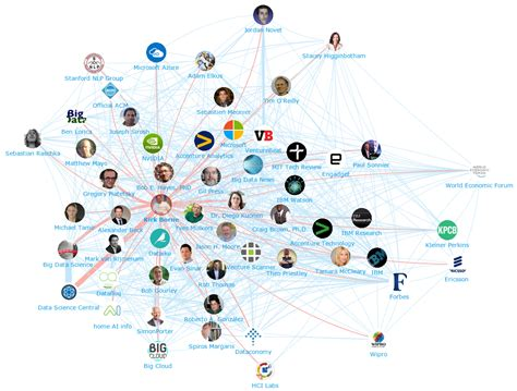 intelligence concept map what is intelligence artificial intelligence machine learning top 100