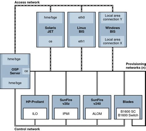 network operating system diagram image gallery network os