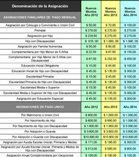 salario familiar novedades sobre salario familiar ute