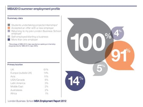 Employers Seeking Wsu Mba by Mba Employment Report 2012 Business School