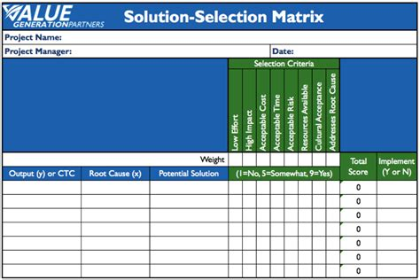 it solution template generating value by using a solution selection matrix