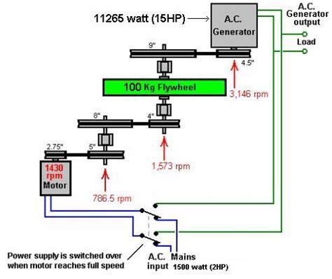 best free energy generator more free energy bs or is it flywheel generators