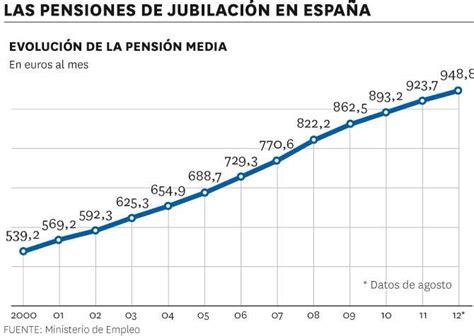 subida de las pensiones 2016 expectativas de futuro trabajar m 225 s a 241 os para menos pensi 243 n