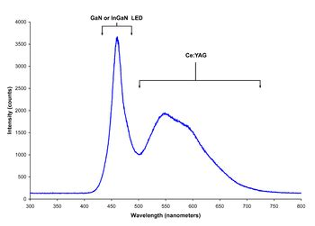 light emitting diode wavelength range which type of leds is a source of light and can replace the sun electrical engineering