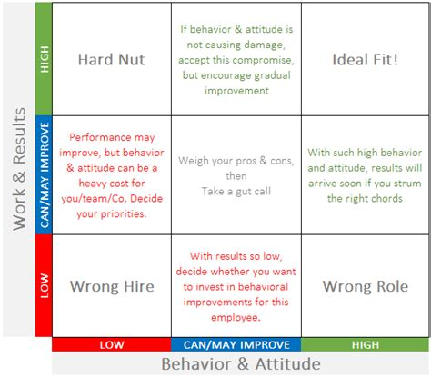 what information does an employee expect an employee communication primer a foolproof performance appraisal matrix for startup employees