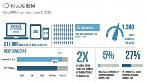 ibm help desk number ibm deploying 1 300 macs per week apple users need much