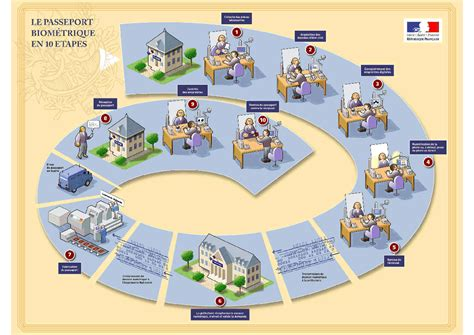 Calendrier Budget Collectivités Territoriales La Rgpp Dans Les Pr 233 Fectures Pour La D 233 Livrance Des