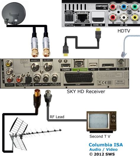 sky tv wiring diagram 21 wiring diagram images wiring